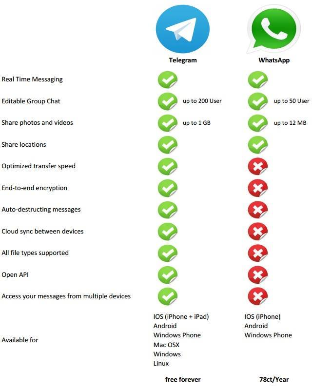whatsapp vs telegram inthebit
